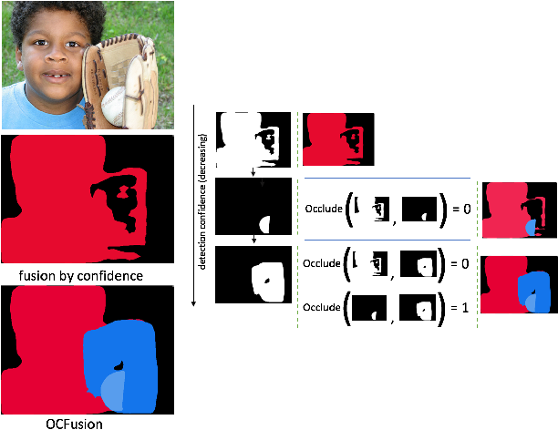 Figure 1 for Learning Instance Occlusion for Panoptic Segmentation