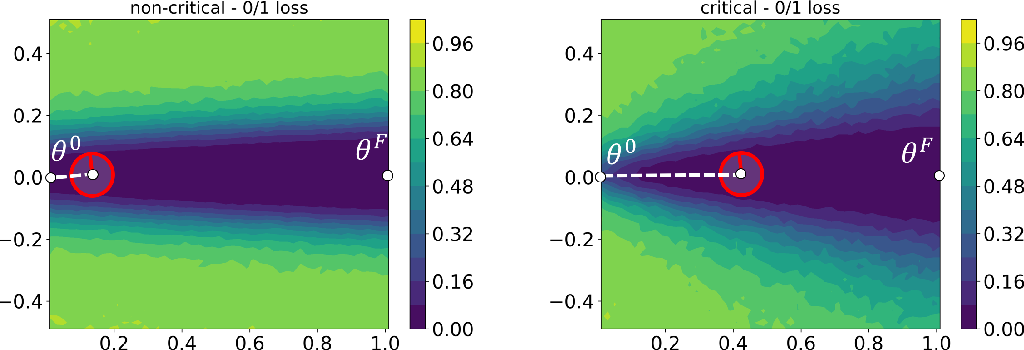 Figure 1 for The intriguing role of module criticality in the generalization of deep networks
