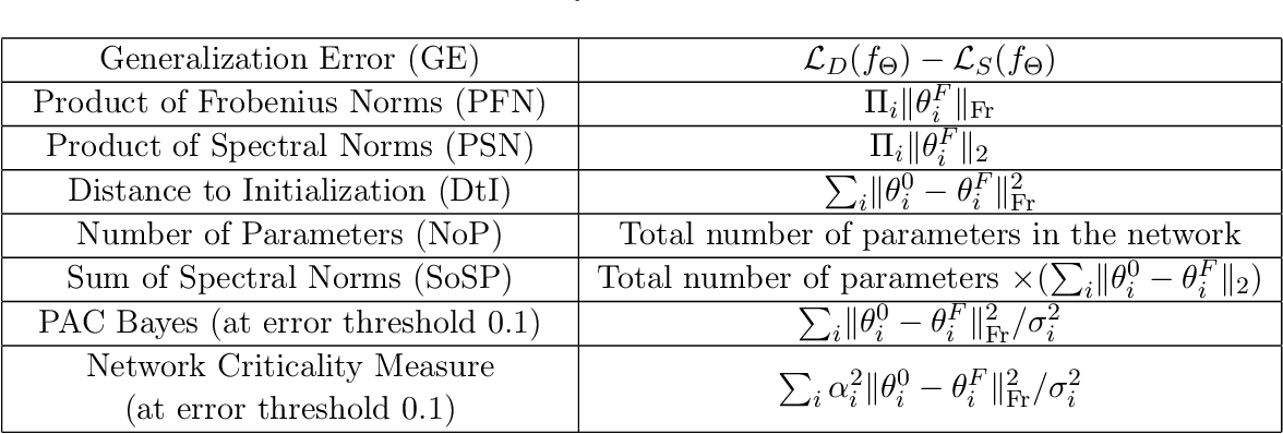 Figure 2 for The intriguing role of module criticality in the generalization of deep networks