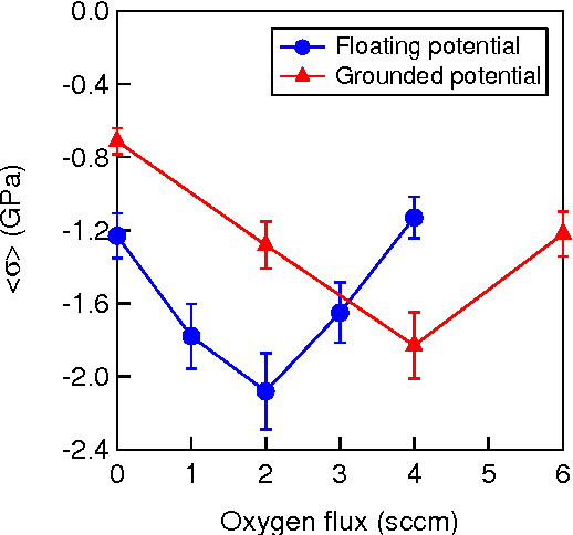 Figure 2: Influence of the oxygen partial pressure on the average stress of the film for two sputtering substrate potential