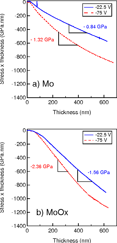 Figure 3: Influence of the substrate potential on stress in molybdenum thin film for (a) no oxygen and (b) 2 sccm of oxygen.
