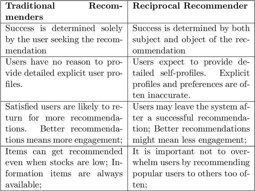 Figure 4 for Beyond Personalization: Research Directions in Multistakeholder Recommendation