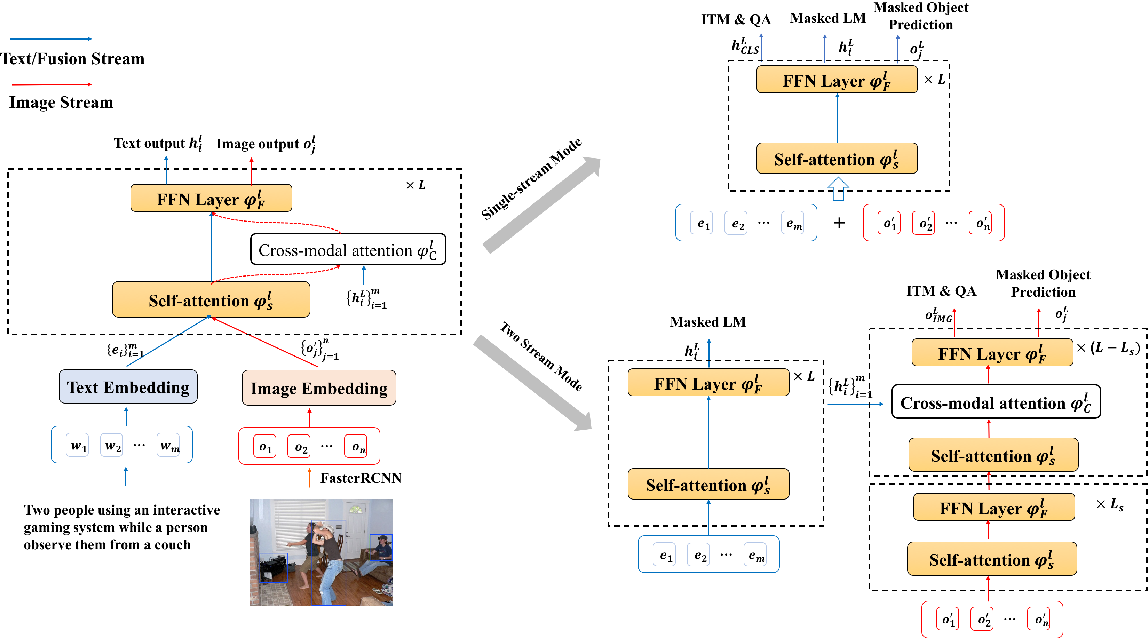 Figure 3 for SemVLP: Vision-Language Pre-training by Aligning Semantics at Multiple Levels