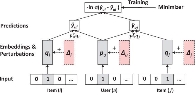 Figure 3 for Adversarial Personalized Ranking for Recommendation