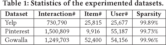 Figure 2 for Adversarial Personalized Ranking for Recommendation