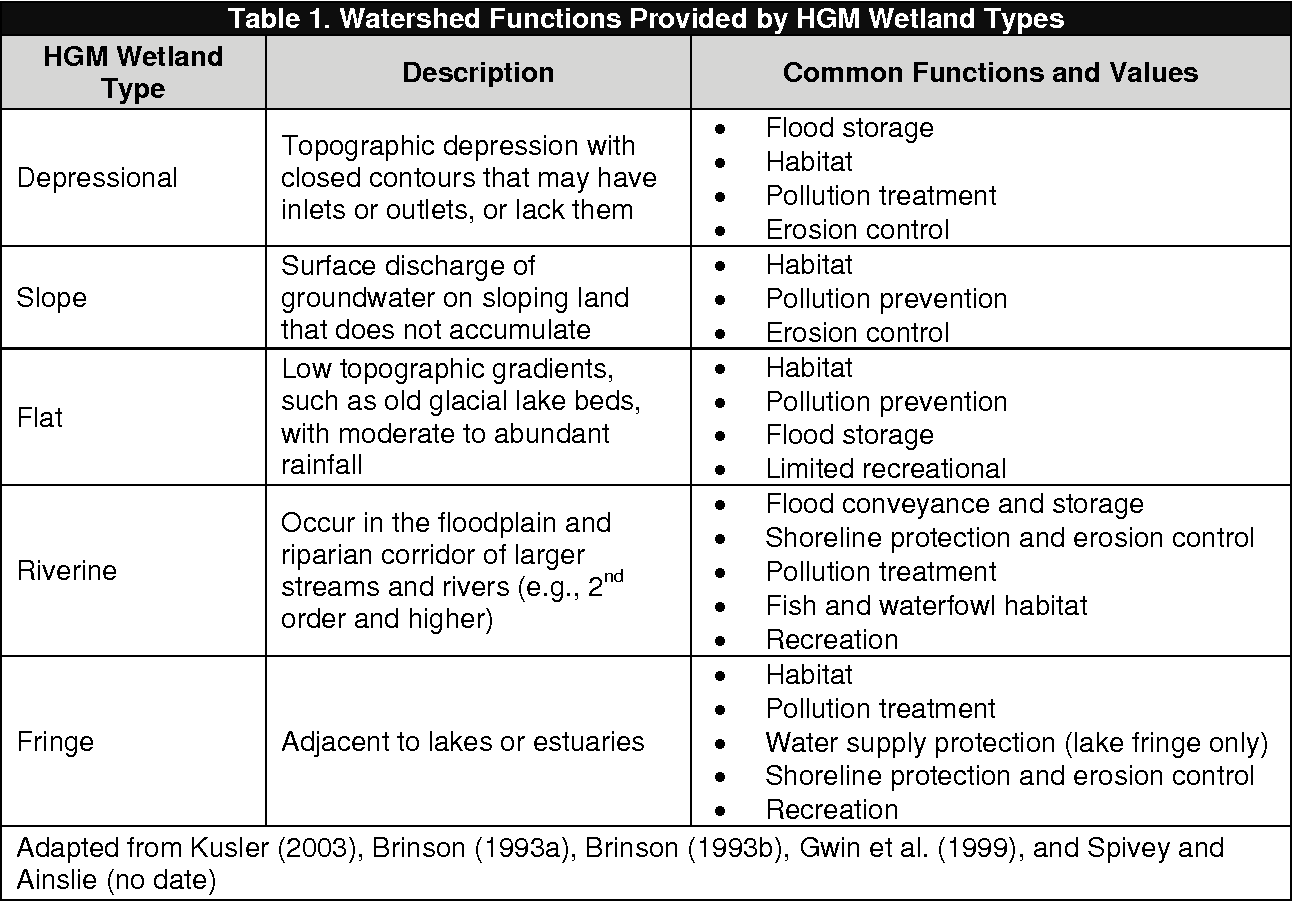 Table 1 from Direct and Indirect Impacts of Urbanization on Wetland