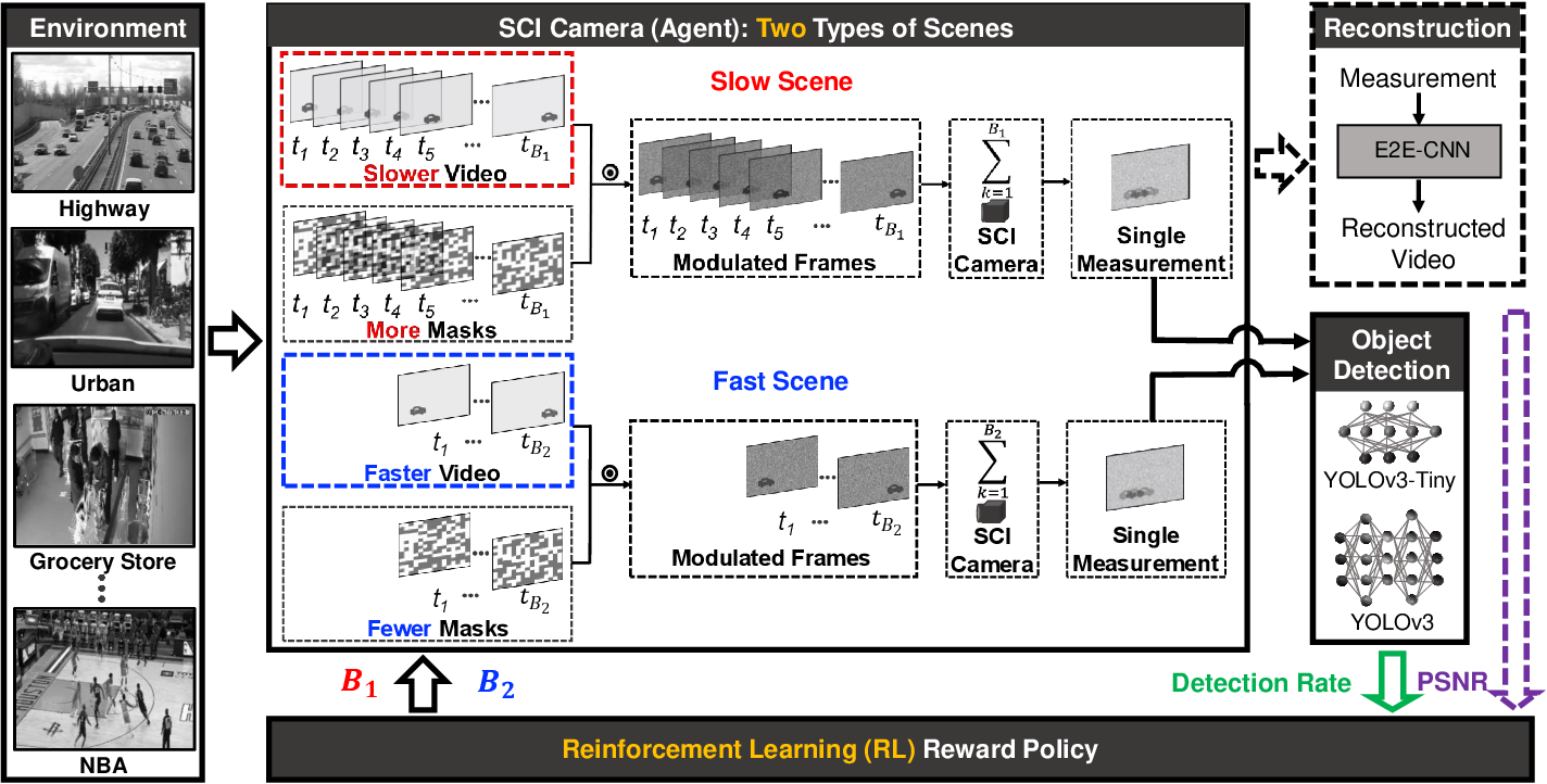 Figure 1 for Reinforcement Learning for Adaptive Video Compressive Sensing