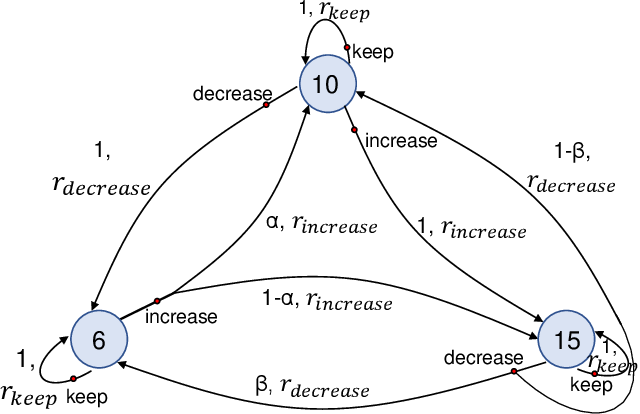 Figure 4 for Reinforcement Learning for Adaptive Video Compressive Sensing