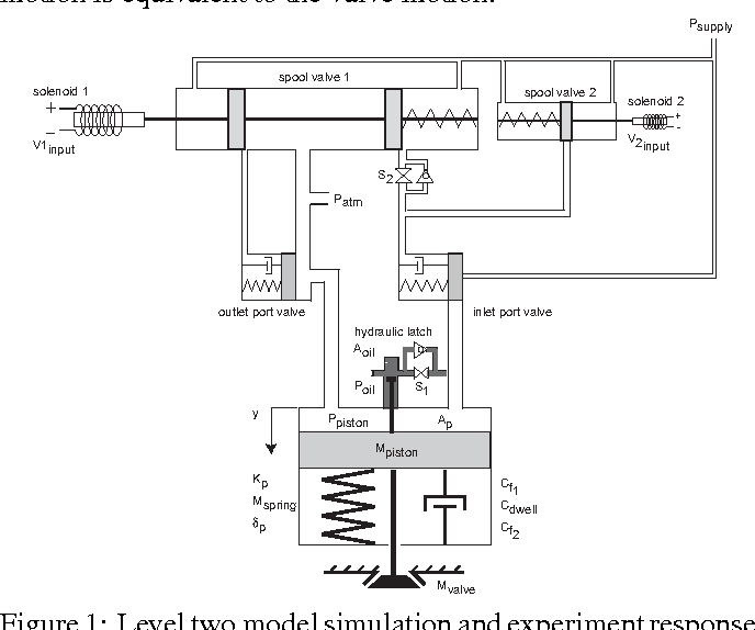 PDF] Model Reference Adaptive Control of a Pneumatic Valve Actuator