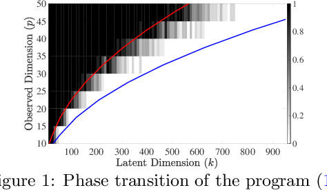 Figure 1 for Overcomplete Independent Component Analysis via SDP