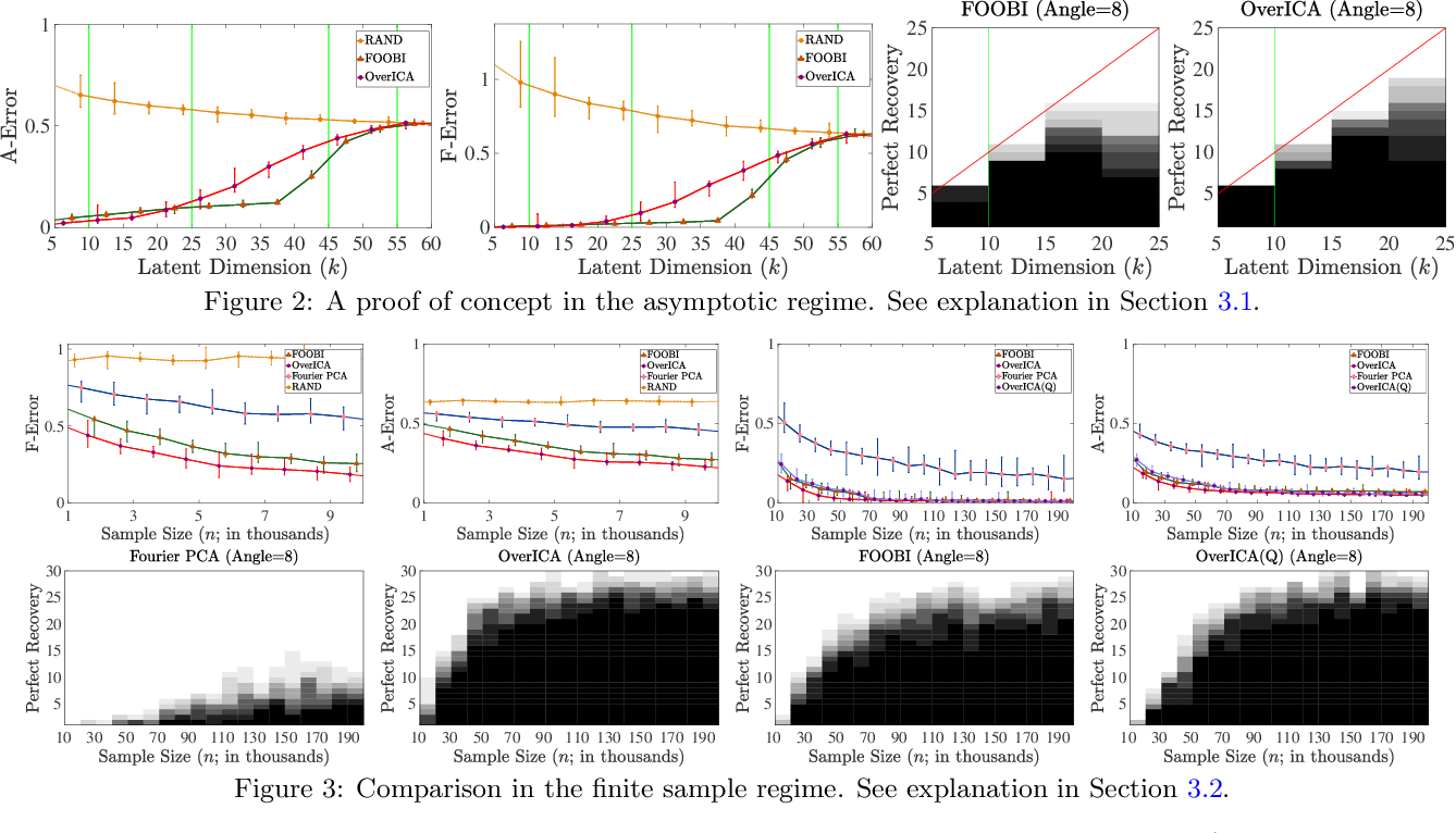 Figure 3 for Overcomplete Independent Component Analysis via SDP
