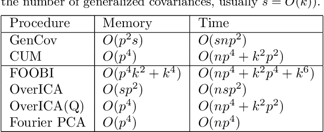 Figure 2 for Overcomplete Independent Component Analysis via SDP