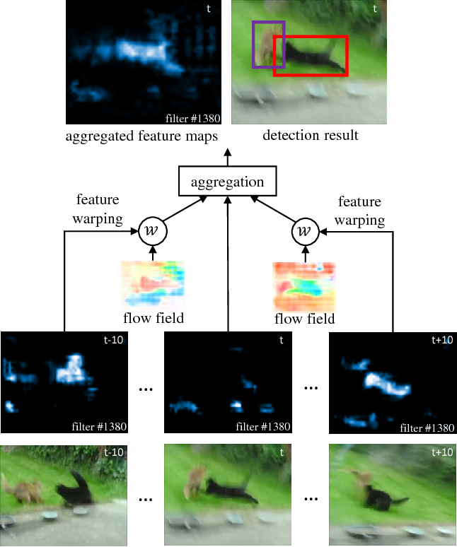 Figure 1 for Flow-Guided Feature Aggregation for Video Object Detection