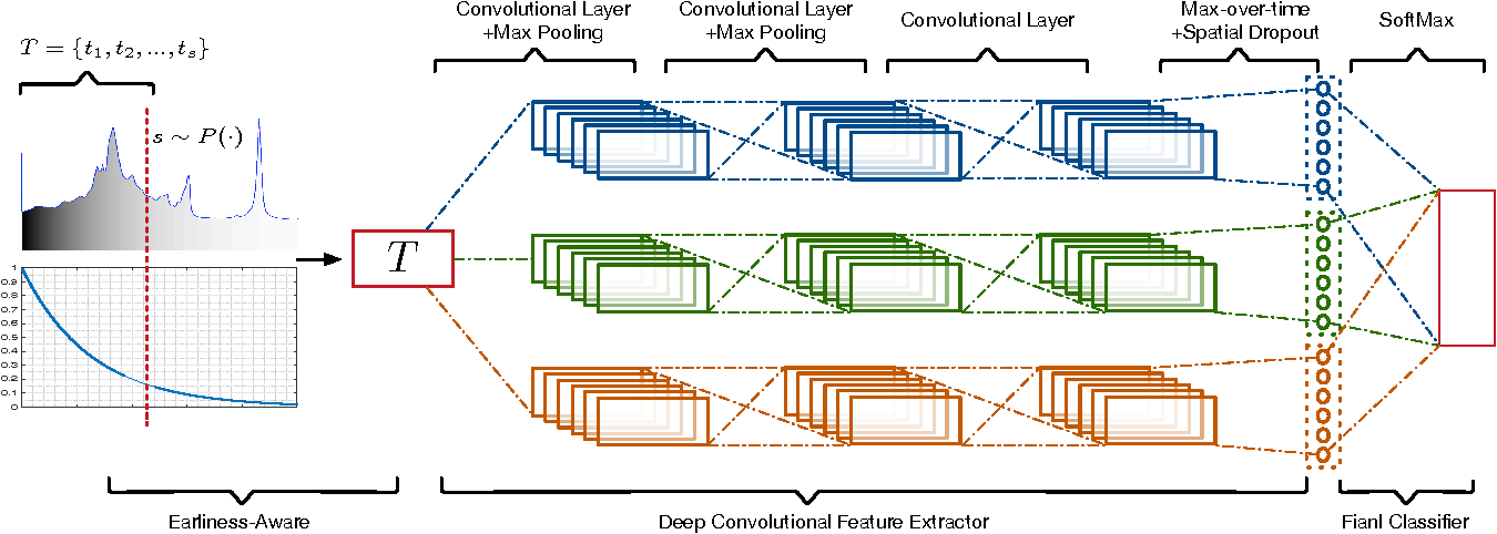 Figure 1 for Earliness-Aware Deep Convolutional Networks for Early Time Series Classification