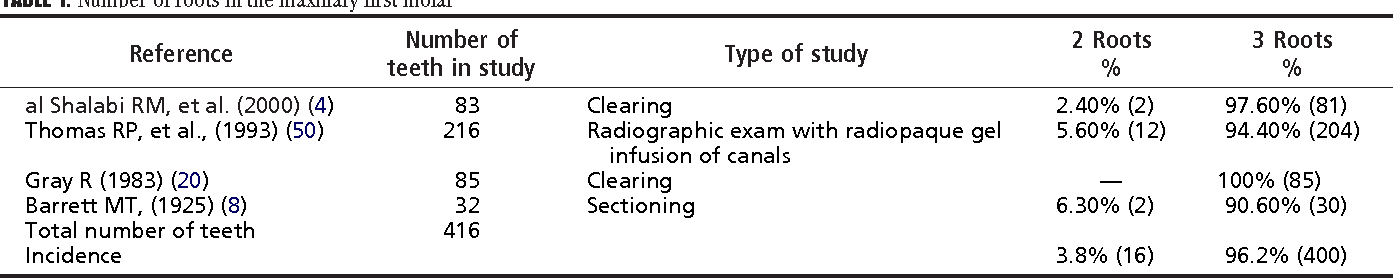 Root And Root Canal Morphology Of The Human Permanent Maxillary