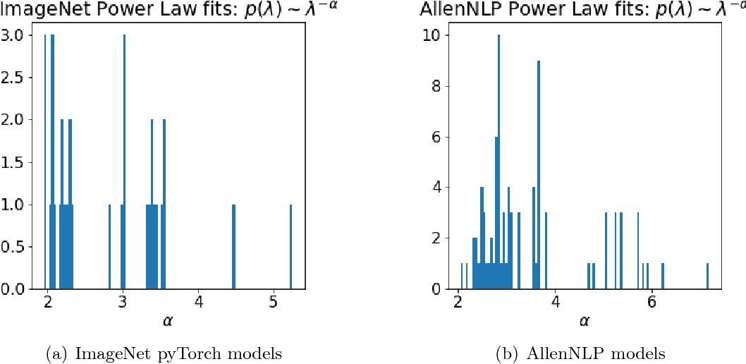 Figure 12 from Implicit Self-Regularization in Deep Neural