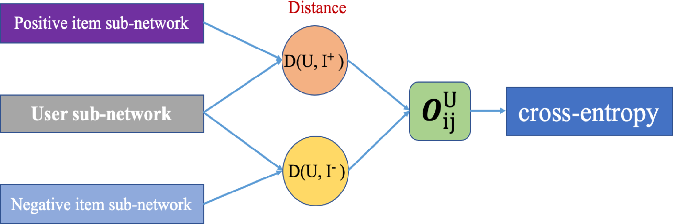Figure 1 for Personalized Music Recommendation with Triplet Network