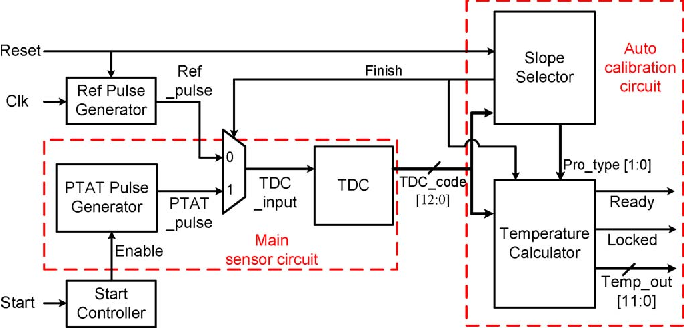 An Autocalibrated All Digital Temperature Sensor For On Chip Thermal
