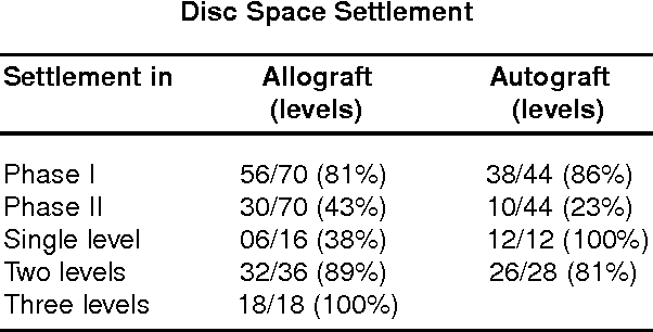 Figure 3 from A radiological evaluation of allografts