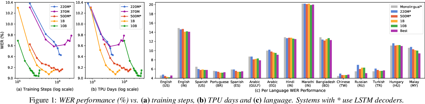 Figure 2 for Scaling End-to-End Models for Large-Scale Multilingual ASR