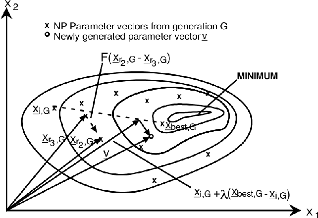 Figure 3 for Hierarchy Influenced Differential Evolution: A Motor Operation Inspired Approach