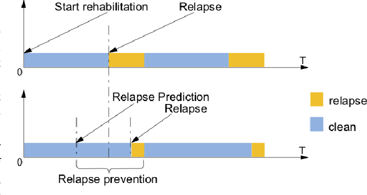 Figure 4 for Predicting Opioid Relapse Using Social Media Data