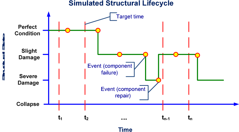 Applications of discrete-event simulation to reliability and