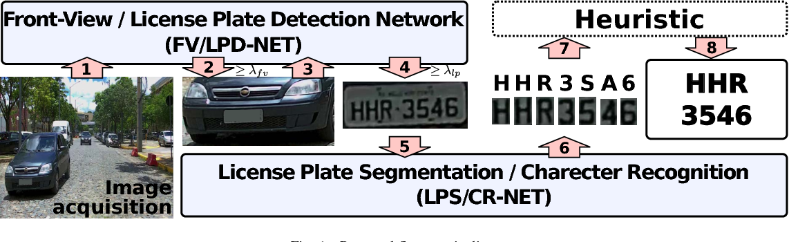 Figure 1 from Real-Time Brazilian License Plate Detection and