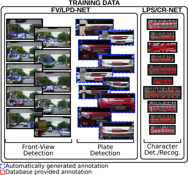 Figure 3 from Real-Time Brazilian License Plate Detection and
