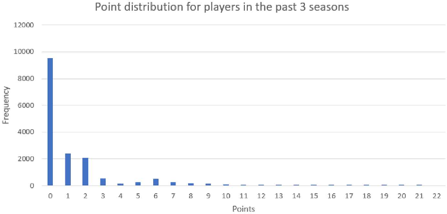 Figure 2 for Multi-stream Data Analytics for Enhanced Performance Prediction in Fantasy Football