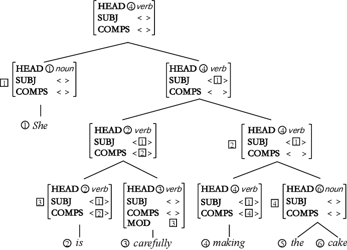Figure 1 for Head-driven Phrase Structure Parsing in O($n^3$) Time Complexity