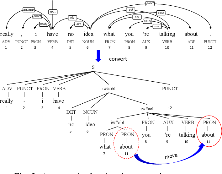 Figure 3 for Head-driven Phrase Structure Parsing in O($n^3$) Time Complexity