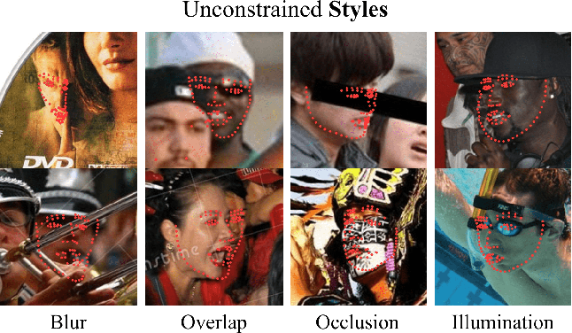 Figure 1 for Aggregation via Separation: Boosting Facial Landmark Detector with Semi-Supervised Style Translation