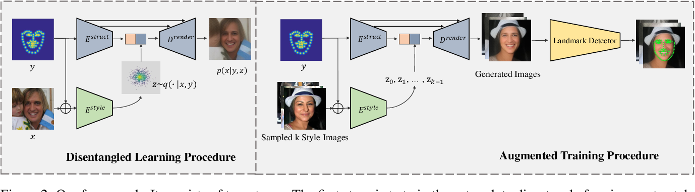 Figure 3 for Aggregation via Separation: Boosting Facial Landmark Detector with Semi-Supervised Style Translation
