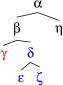 Figure 1 for What Syntactic Structures block Dependencies in RNN Language Models?