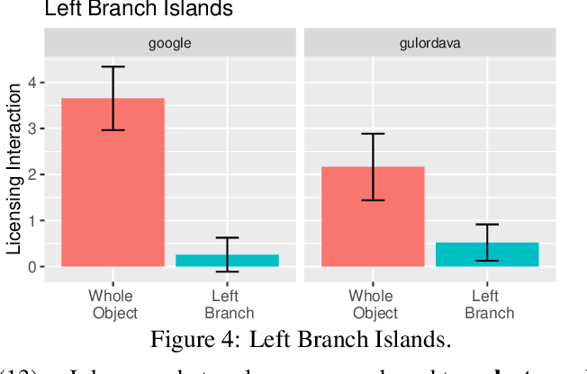 Figure 4 for What Syntactic Structures block Dependencies in RNN Language Models?