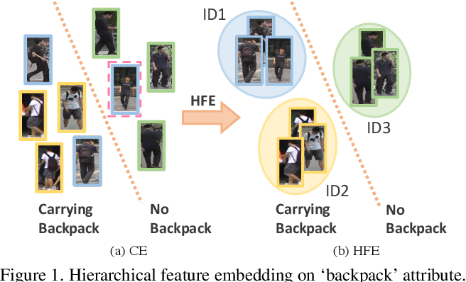Figure 1 for Hierarchical Feature Embedding for Attribute Recognition