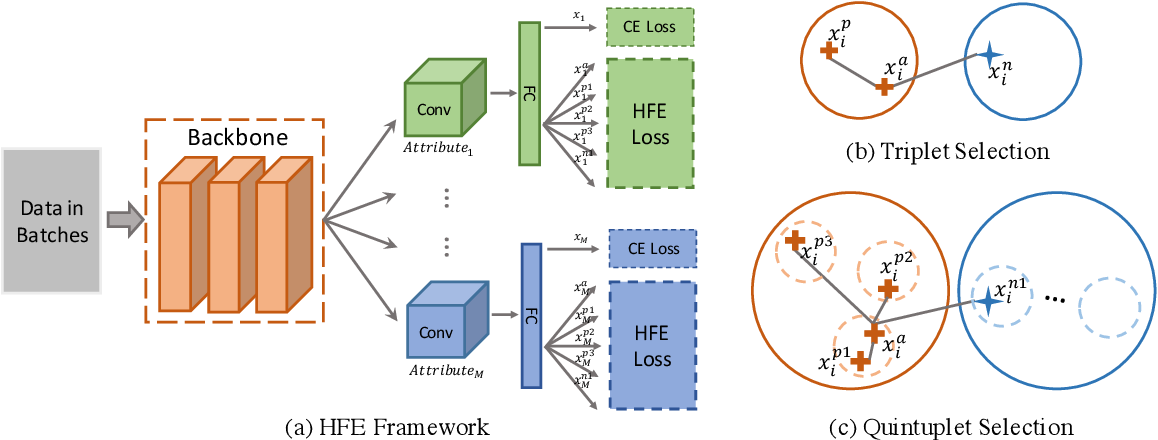 Figure 3 for Hierarchical Feature Embedding for Attribute Recognition