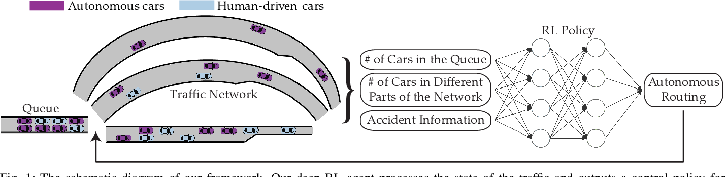 Figure 1 for Learning How to Dynamically Route Autonomous Vehicles on Shared Roads