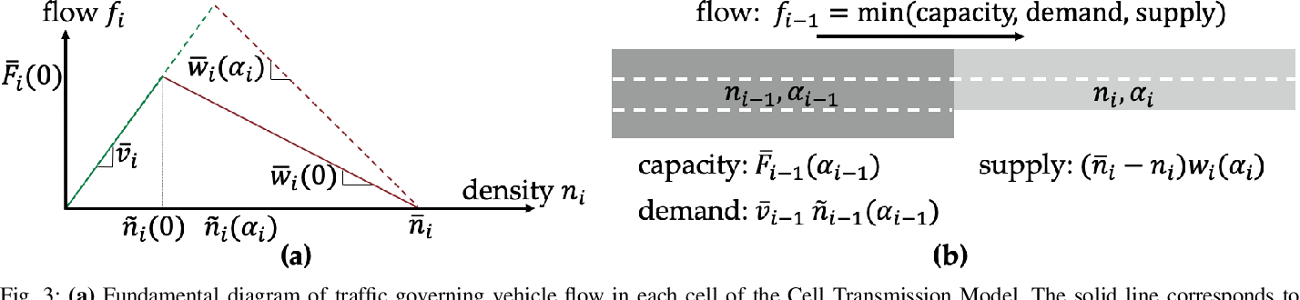 Figure 3 for Learning How to Dynamically Route Autonomous Vehicles on Shared Roads