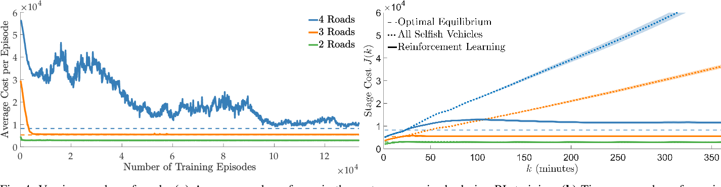 Figure 4 for Learning How to Dynamically Route Autonomous Vehicles on Shared Roads