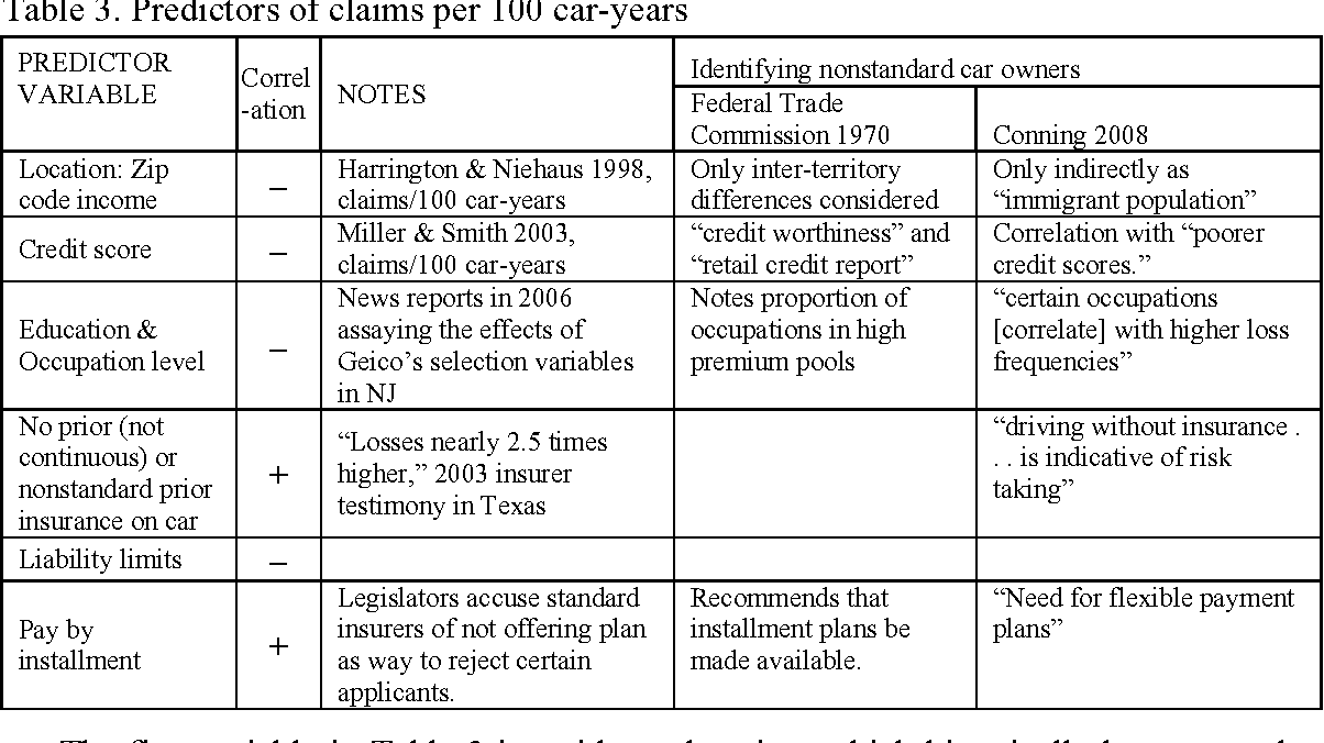 Table 3 From Excessive Use Of A Given Stock Of Cars And Undue