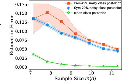 Figure 1 for Dual T: Reducing Estimation Error for Transition Matrix in Label-noise Learning