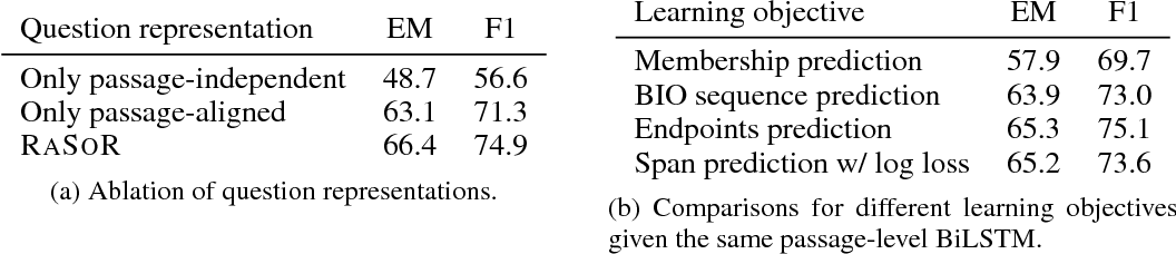 Figure 3 for Learning Recurrent Span Representations for Extractive Question Answering