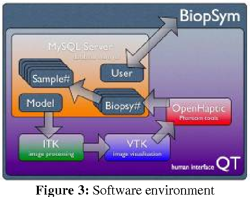 Figure 3 for BiopSym: a simulator for enhanced learning of ultrasound-guided prostate biopsy