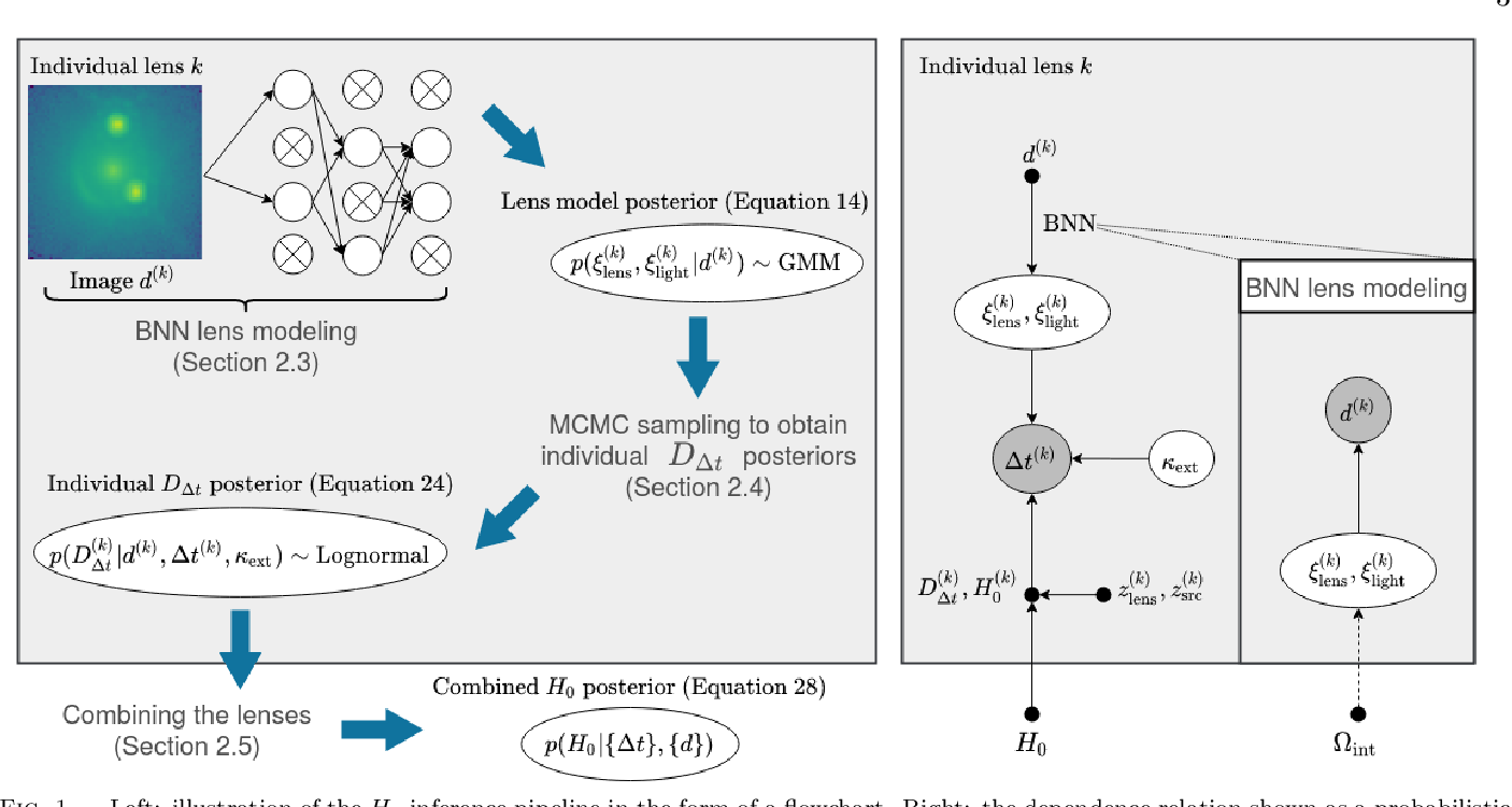 Figure 1 for Large-Scale Gravitational Lens Modeling with Bayesian Neural Networks for Accurate and Precise Inference of the Hubble Constant