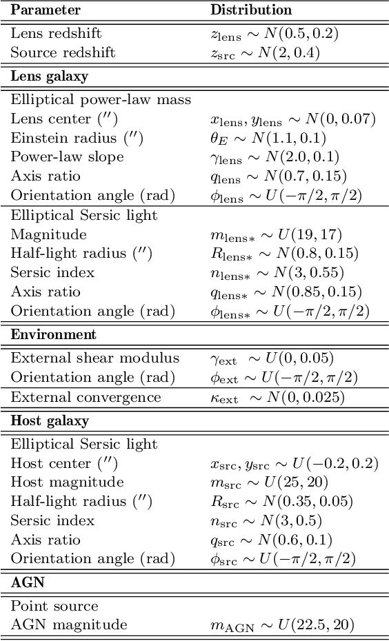 Figure 2 for Large-Scale Gravitational Lens Modeling with Bayesian Neural Networks for Accurate and Precise Inference of the Hubble Constant