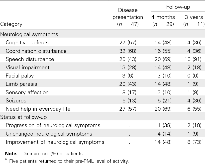 Table 3 from Incidence, clinical presentation, and outcome of