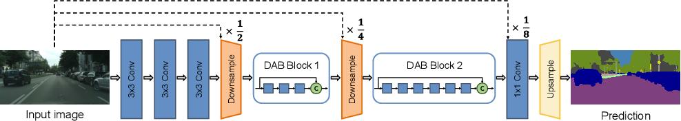 Figure 1 for DABNet: Depth-wise Asymmetric Bottleneck for Real-time Semantic Segmentation