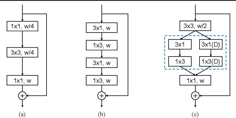 Figure 3 for DABNet: Depth-wise Asymmetric Bottleneck for Real-time Semantic Segmentation